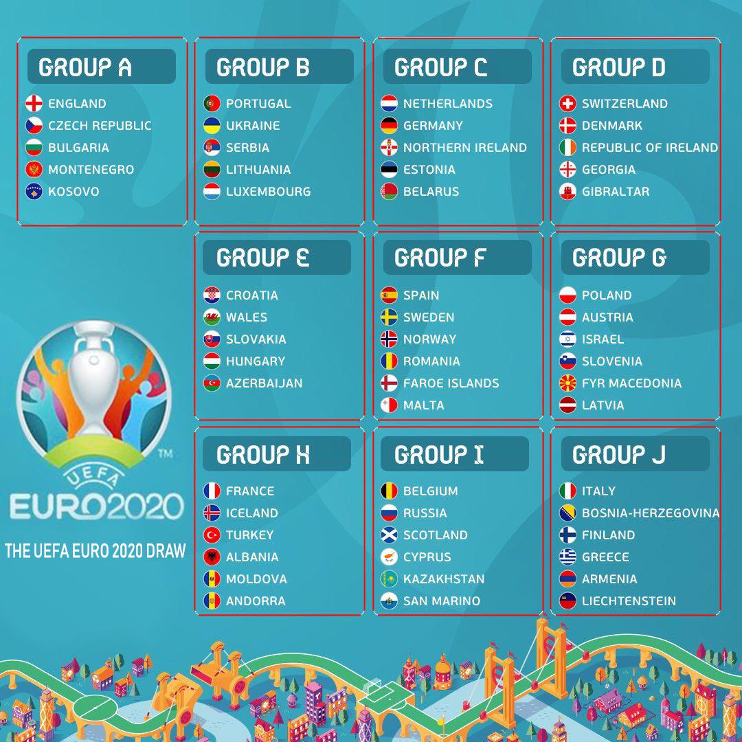 The Uefa Euro 2020 Draw Sports History