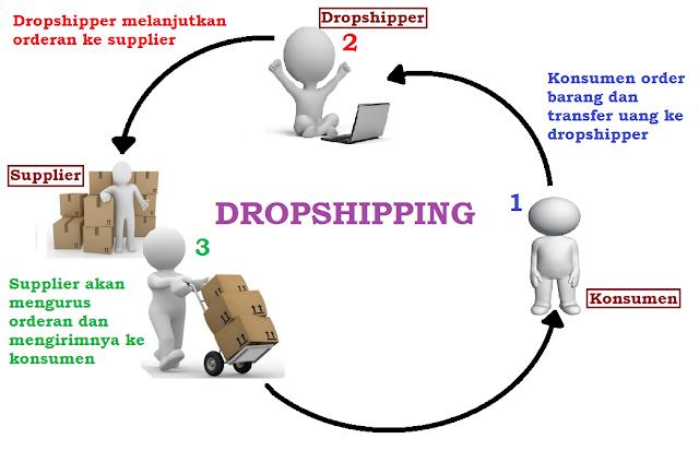 Sistem Kerja Dropship