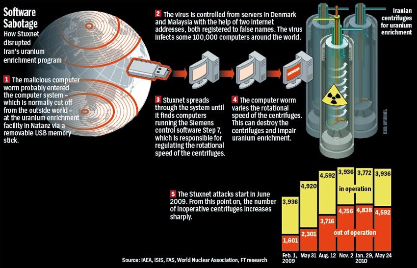 The stuxnet virus