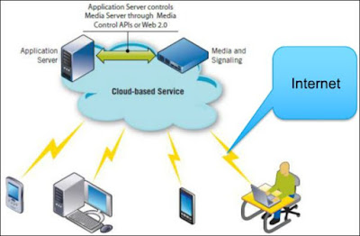 Cloud Computing in simple terms - Overview of Cloud Computing