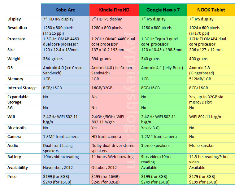 kindle fire hd specs comparison