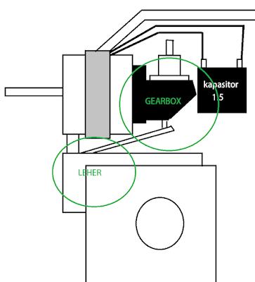 Memperbaiki kipas angin yang Tidak bisa bolak balik, ditandai dengan arah kipas angin yang tetap diam ditengah atau samping