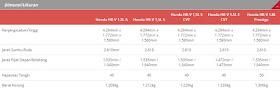 Spesifikasi Dimensi / Ukuran Semua Tipe Honda HR-V