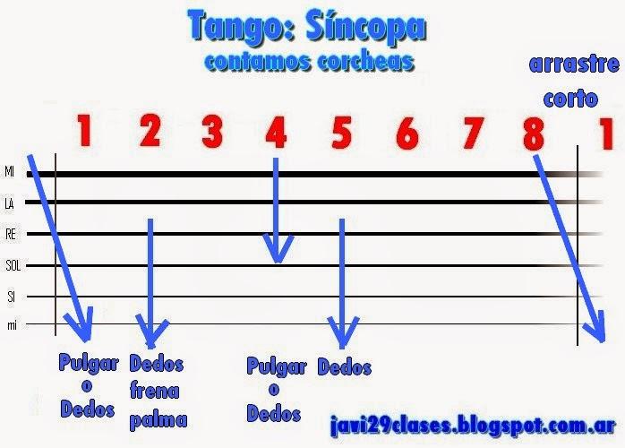 acompañamiento de tango en guitarra