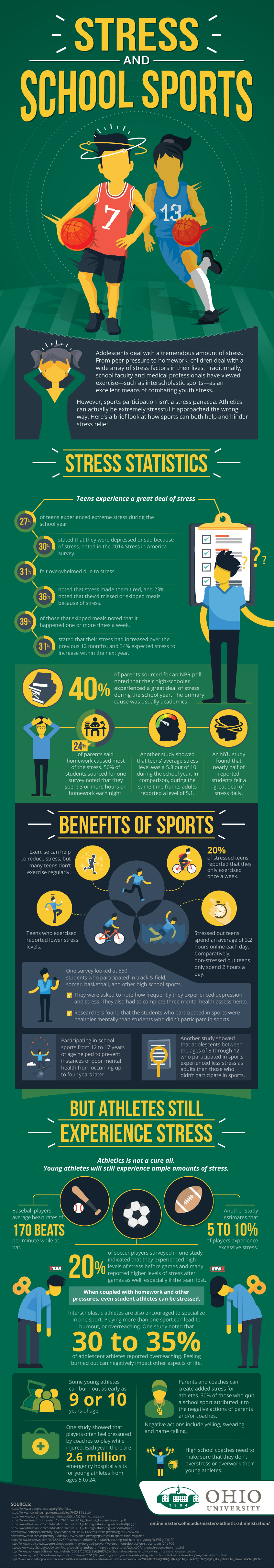Stress And School Sports