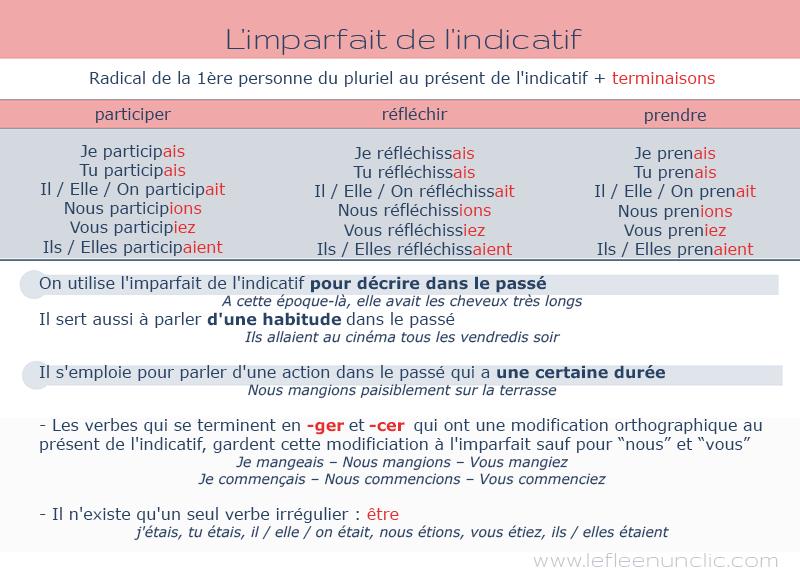 l'imparfait de l'indicatif en français conjugaison, FLE, le FLE en un 'clic'