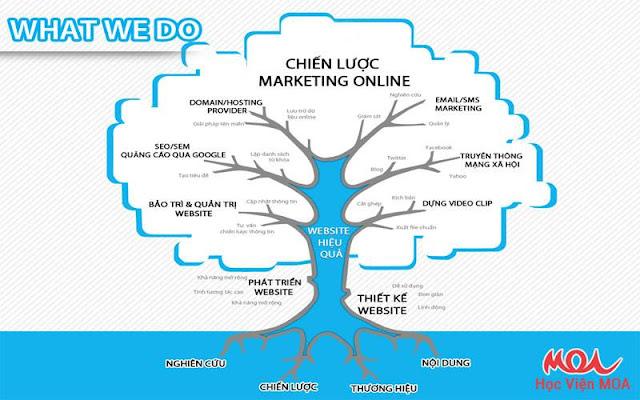 Cãc Công Cụ Hỗ Trợ Marketing Online