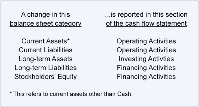 A change in this.is reported in this section balance sheet category of the cash flow statement Operating Activities