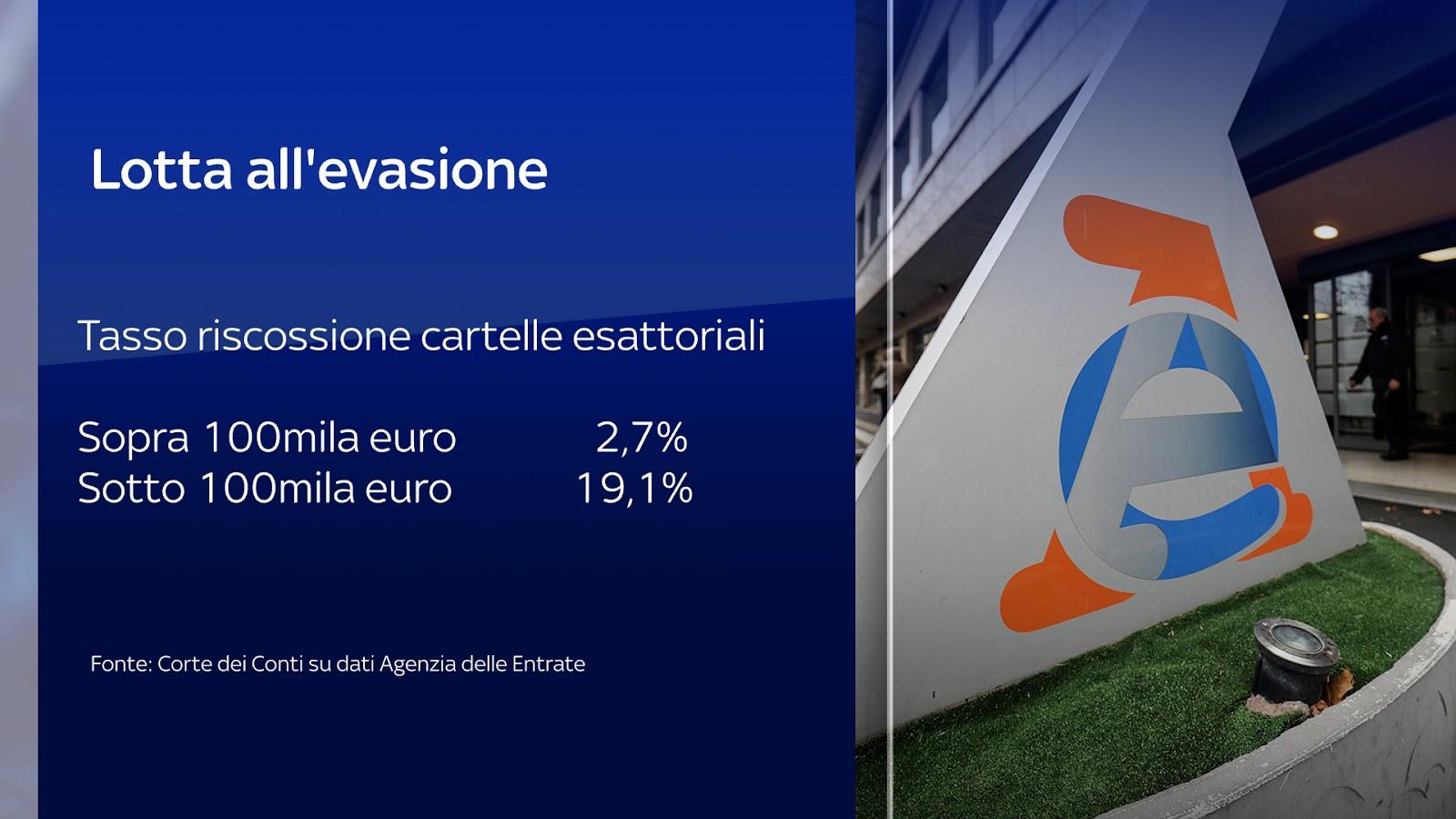 Lotta all'evasione fiscale in Italia
