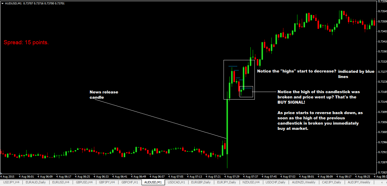 In The Above Chart Example Notice That You Would Have Made A Trade 7 Minutes Later Or Should I Say Candlesticks