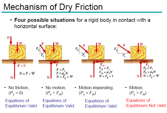 type of friction,tangential force,frictional force,normal force, Test paper,solved test paper,important questions for exam,class 11 physics