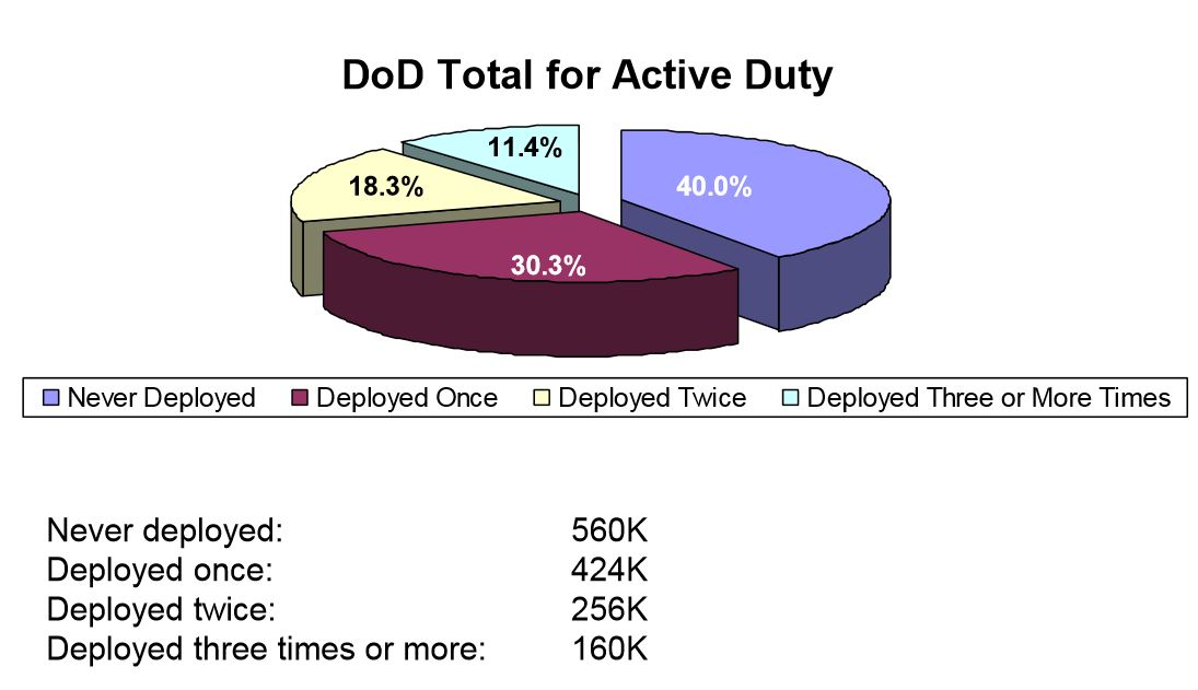 US Soldiers Are Paid Significantly More than Civilians with Similar