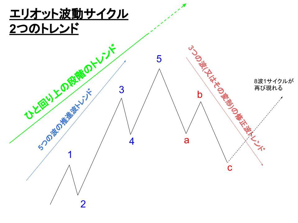 エリオット波動サイクル2つのトレンドのイメージ