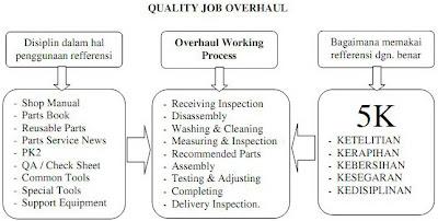 Faktor-faktor yang mempengaruhi kualitas overhaul