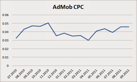 Admob CPC Cost Rate