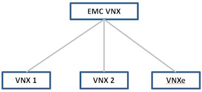 VNX_series