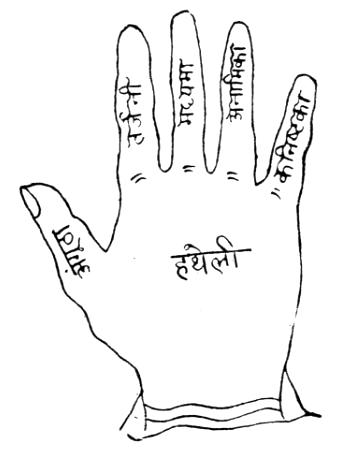 हस्तरेखा ज्योतिष की जानकारी   Hast Rekha