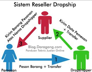 Jurus Cepat Riset Produk Dropship Toko Online