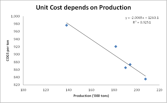 Omega Protein Unit costs depend on production volume