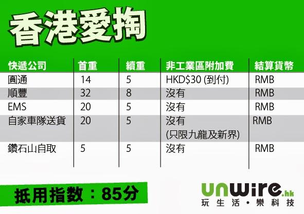 慳得一蚊得一蚊!淘寶集運公司大比拼 2016年尾 | taobao – U Blog 博客