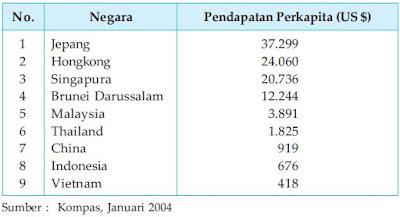 Pendapatan Perkapita Beberapa Negara Tahun 2003
