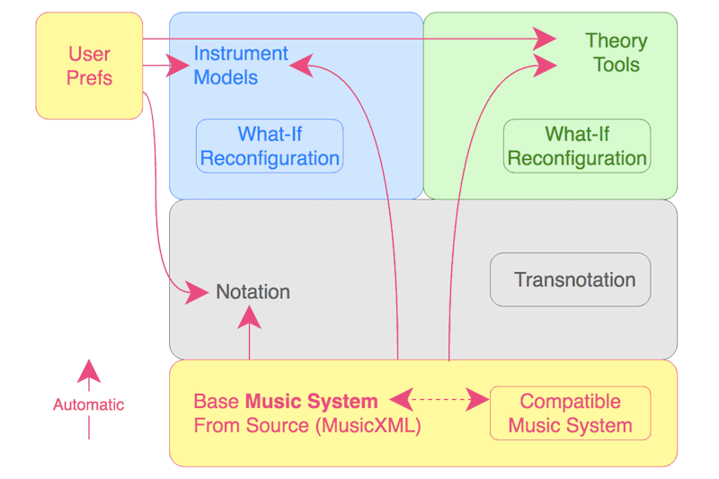 Comparative Musicology: Propagation Of Data-Driven Music System Changes in Music Visualization #VisualFutureOfMusic #WorldMusicInstrumentsAndTheory