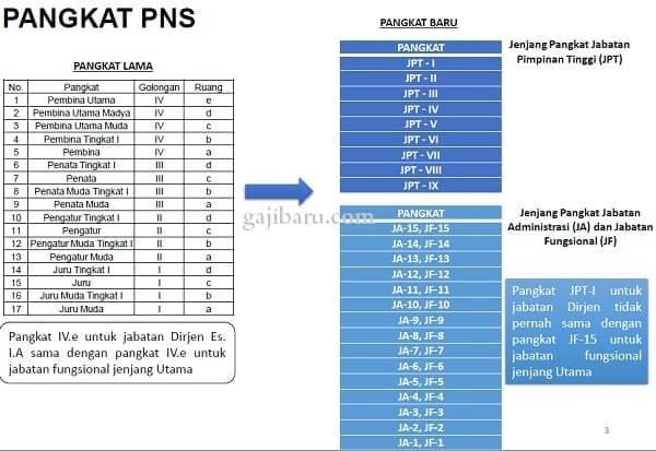 pangkat pns dalam rpp tentang gaji, tunjangan, dan fasilitas pns