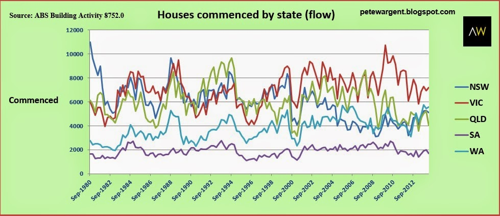 houses commenced by state