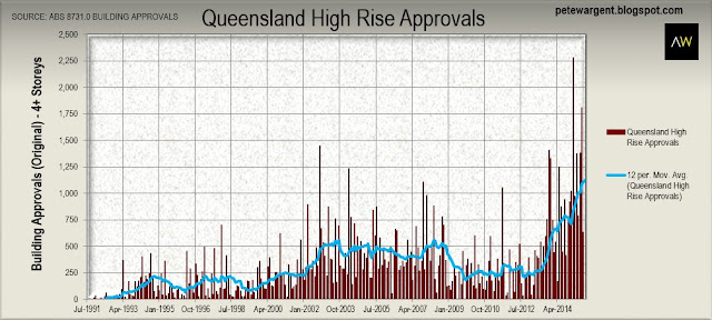 Queensland high rise approvals