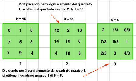 quadrati magici di ordine 3 e k diverso bis