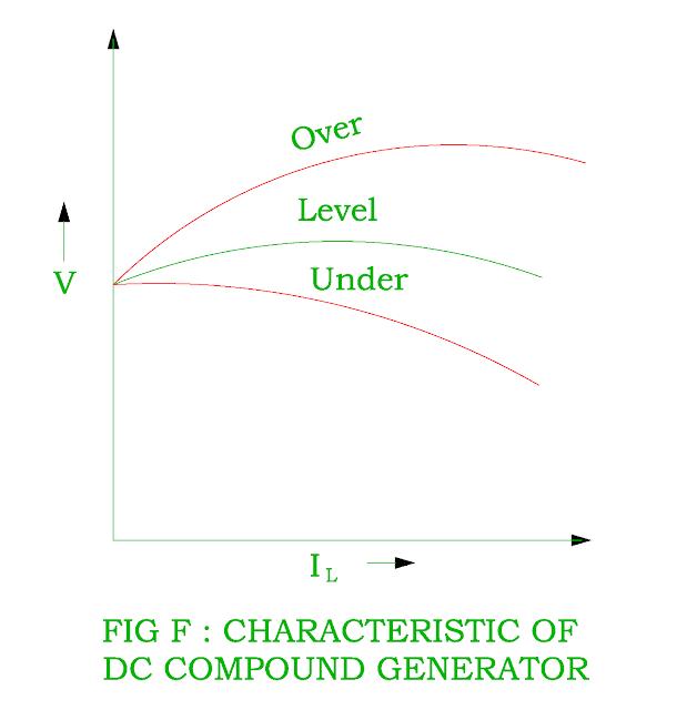 load characteristic of dc cumulative compound generator