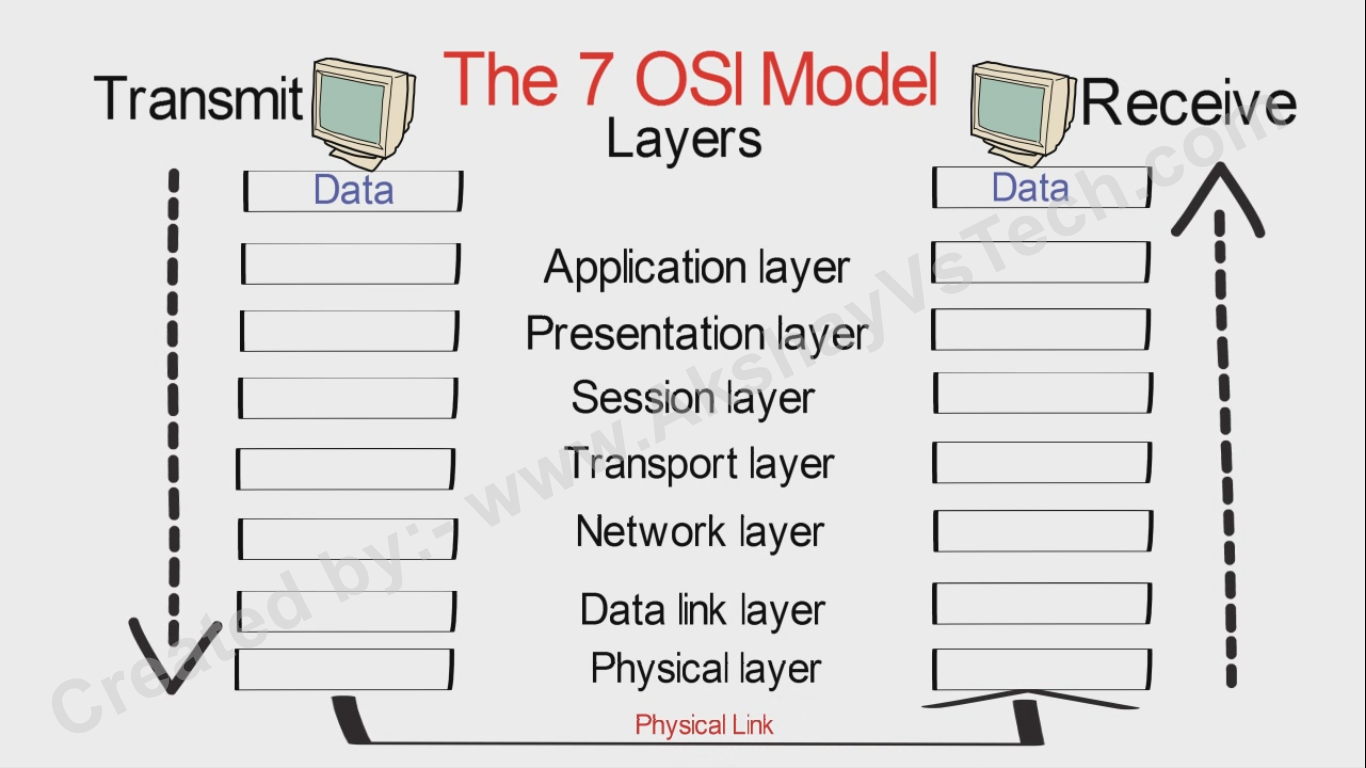 OSI Layers with examples | What is OSI Model ? Its Layers