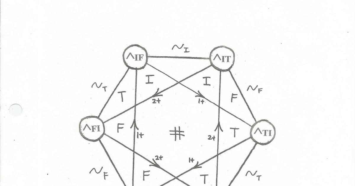 Paradox Point: Trinary Logic, 1 of 84