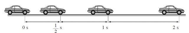 Pengertian Gerak Lurus Berubah Beraturan (GLBB) dan Contohnya