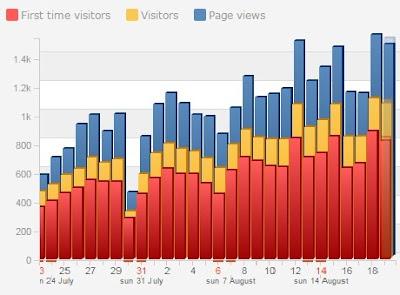 Antara Jumlah Artikel Dengan Traffic Blog