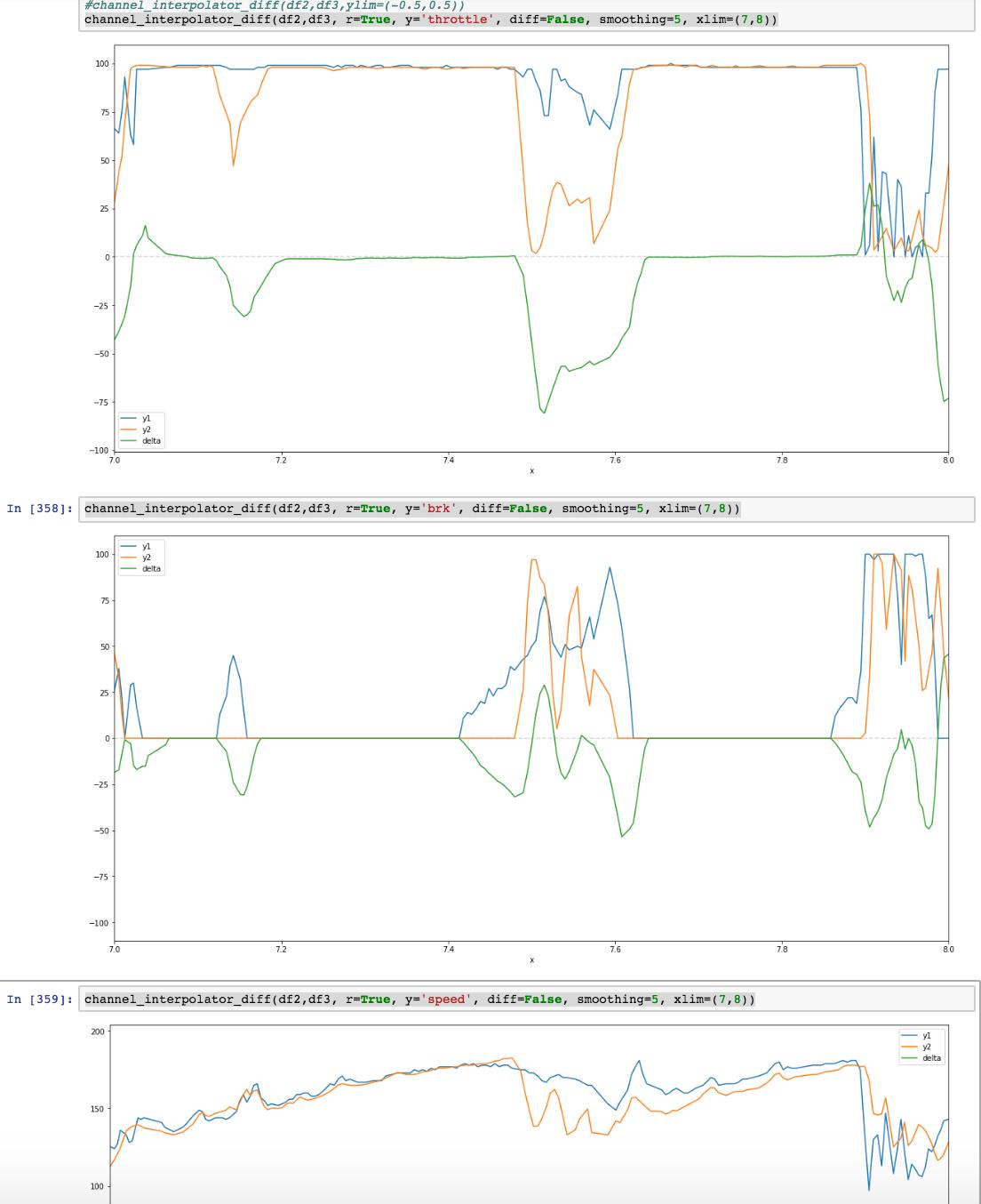 F1 Data Junkie: Initial Peak at Some WRC Telemetry Data