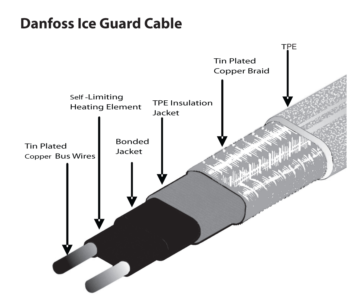 Introducing Danfoss Iceguard Heat Trace For Roof And