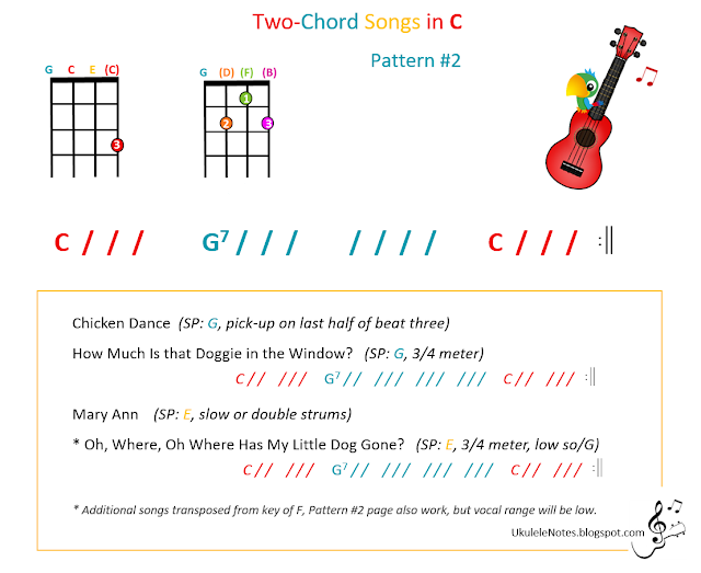 Colorful Guitar Songs With 3 Chords Photos Basic Guitar Chords For