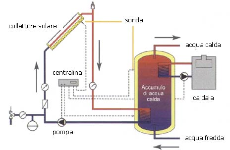 Montare il quadro elettrico di un impianto solare casa for Schema impianto solare termico fai da te