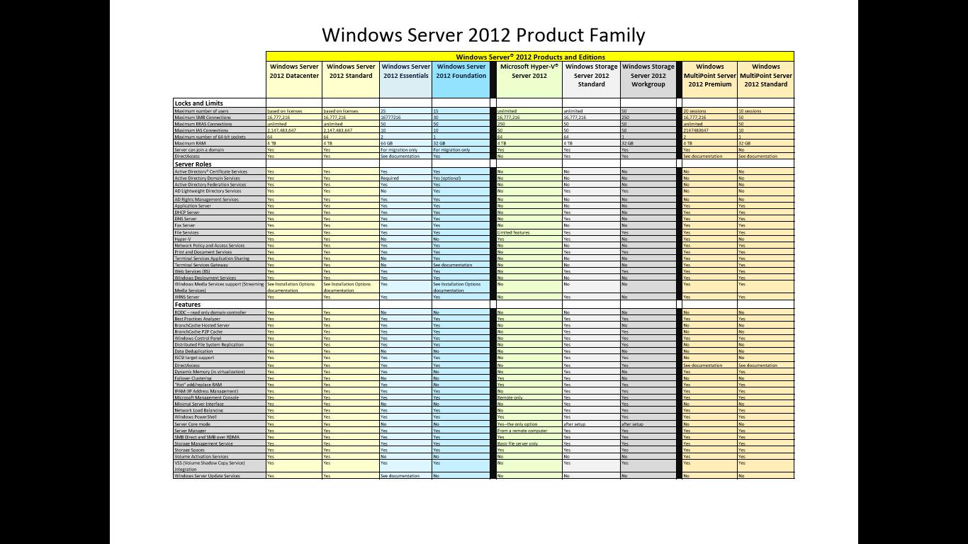 VT Technology Blog: New Downloads: Windows Server 2012