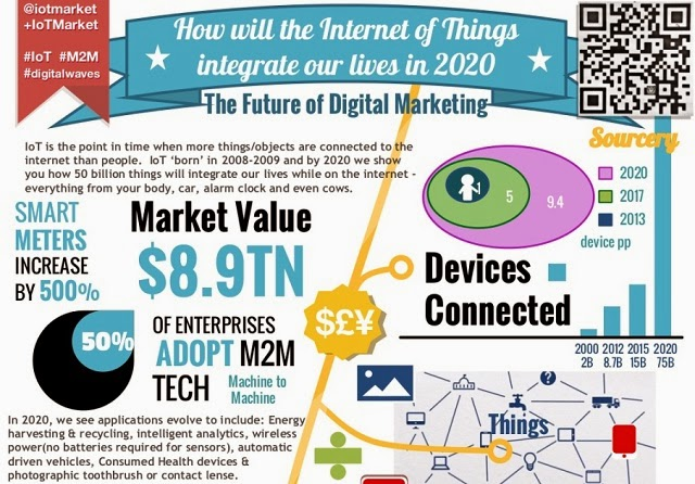 Internet-of-things(IOT) – A win-win opportunity for Digital Marketers