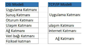TCP IP katmanları