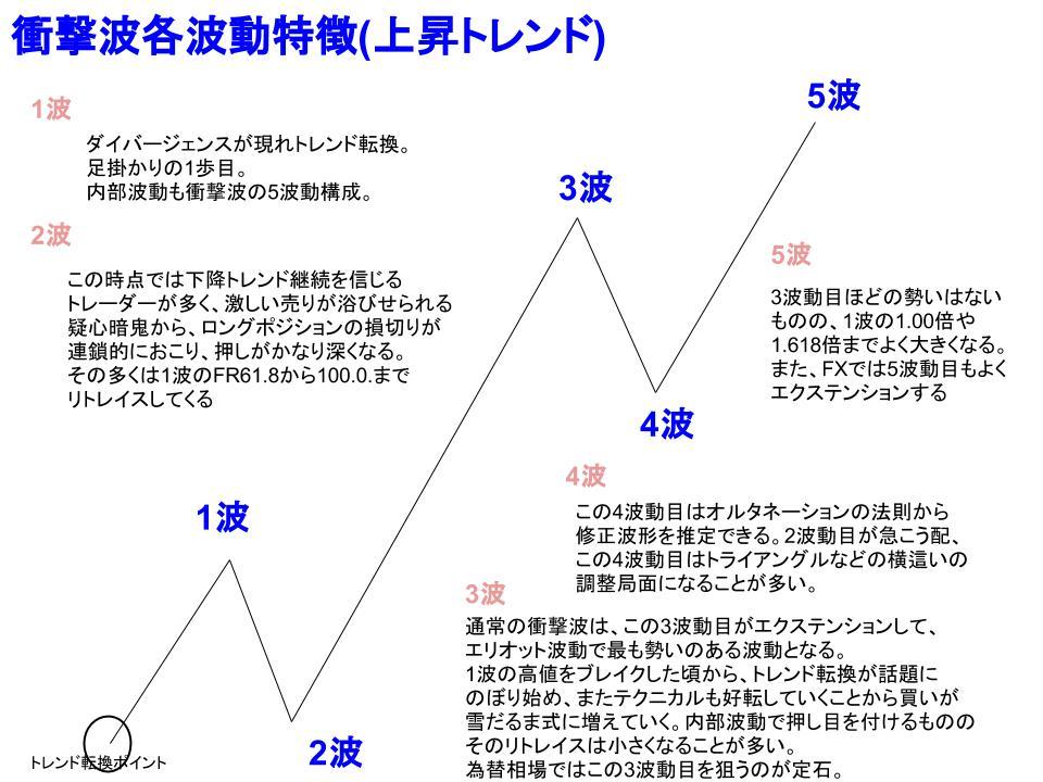 エリオット波動の各波動特徴