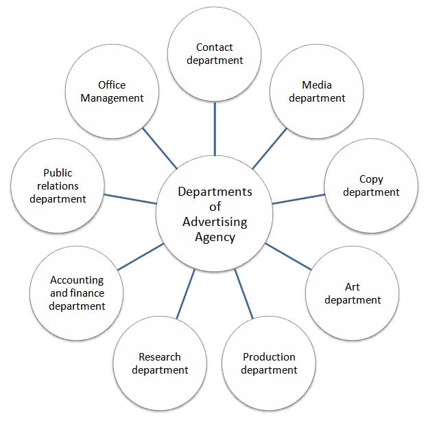 Rezultat iskanja slik za advertising agency structure and functions