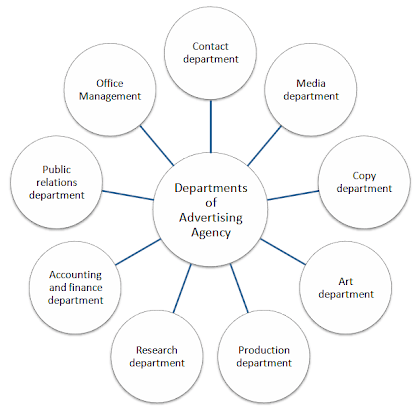 departments of advertising agency