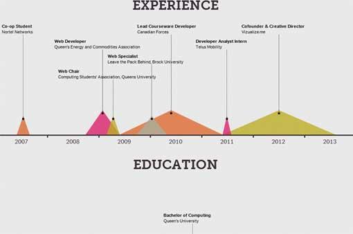 curriculum vitae ejemplos diseños