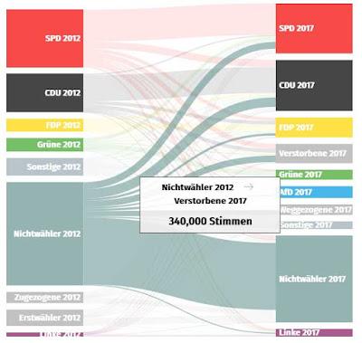 https://interaktiv.rp-online.de/waehlerwanderung
