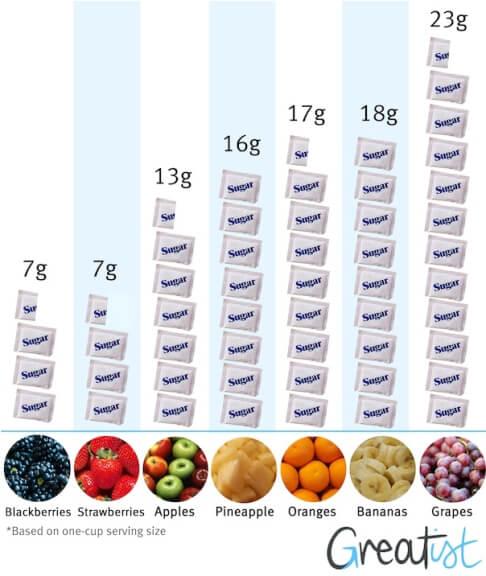 buah tidak baik untuk kencing manis