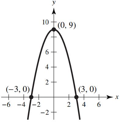 y = 9 - x^2 graph