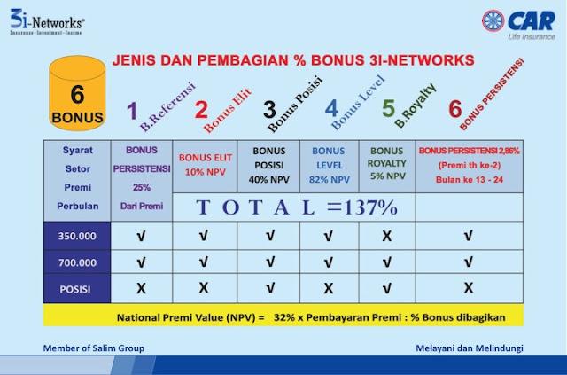 peluang bisnis 1 3i networks